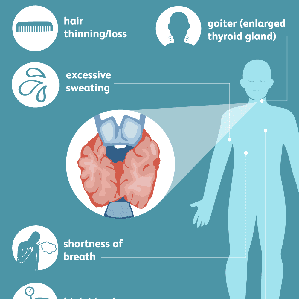 Effects of Low Thyroid Levels in the Body